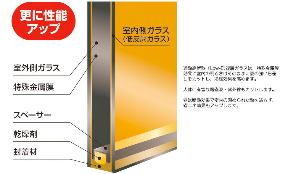 遮熱高断熱(Low-E)複層ガラスの構造・断熱性能